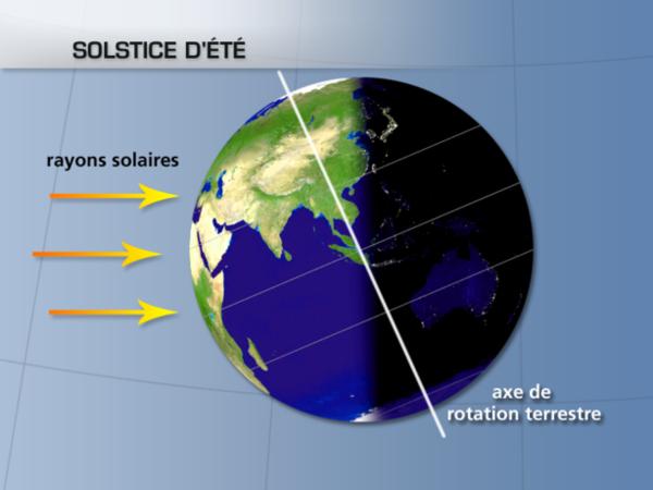 solstice d hiver definition