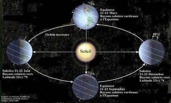 date du solstice d hiver